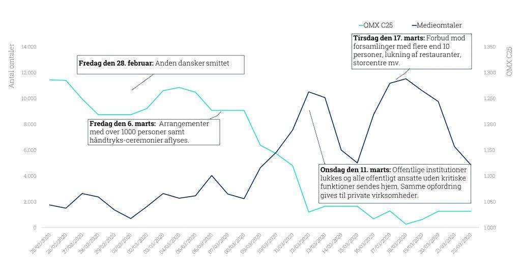 Sammenhæng mellem medieomtaler af COVID-19 og aktiekursen